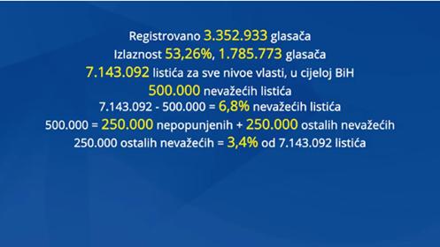 Činjenice govore nešto drugo: (Ne)oficijelna koalicija SDP-SBB izmišlja (video) i MAGistralov osvrt